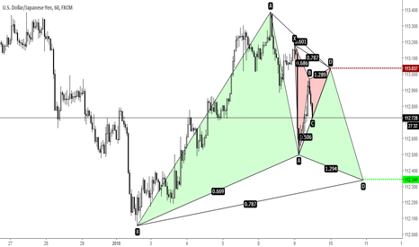 USDJPY: USDJPY - possible movement...