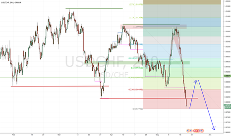 USDCHF: If the USD takes a deep breath
