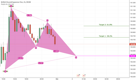 GBPJPY: Buy GBPJPY Based on Bullish Harmonic Gartley Pattern 15min TF