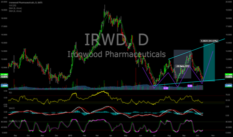 IRWD: IRWD options Bounce trade