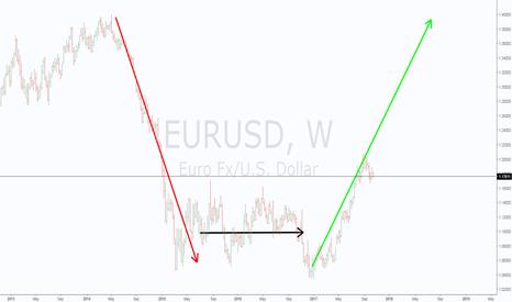 EURUSD: Does it make sense ?