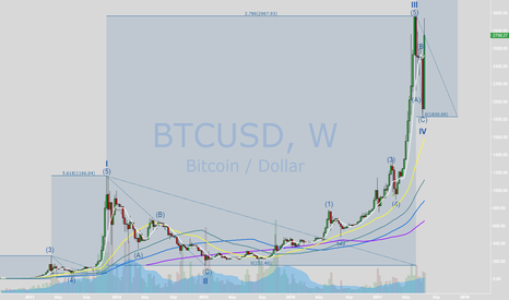 BTCUSD: Possible path for BTC in next year CHAPTER III