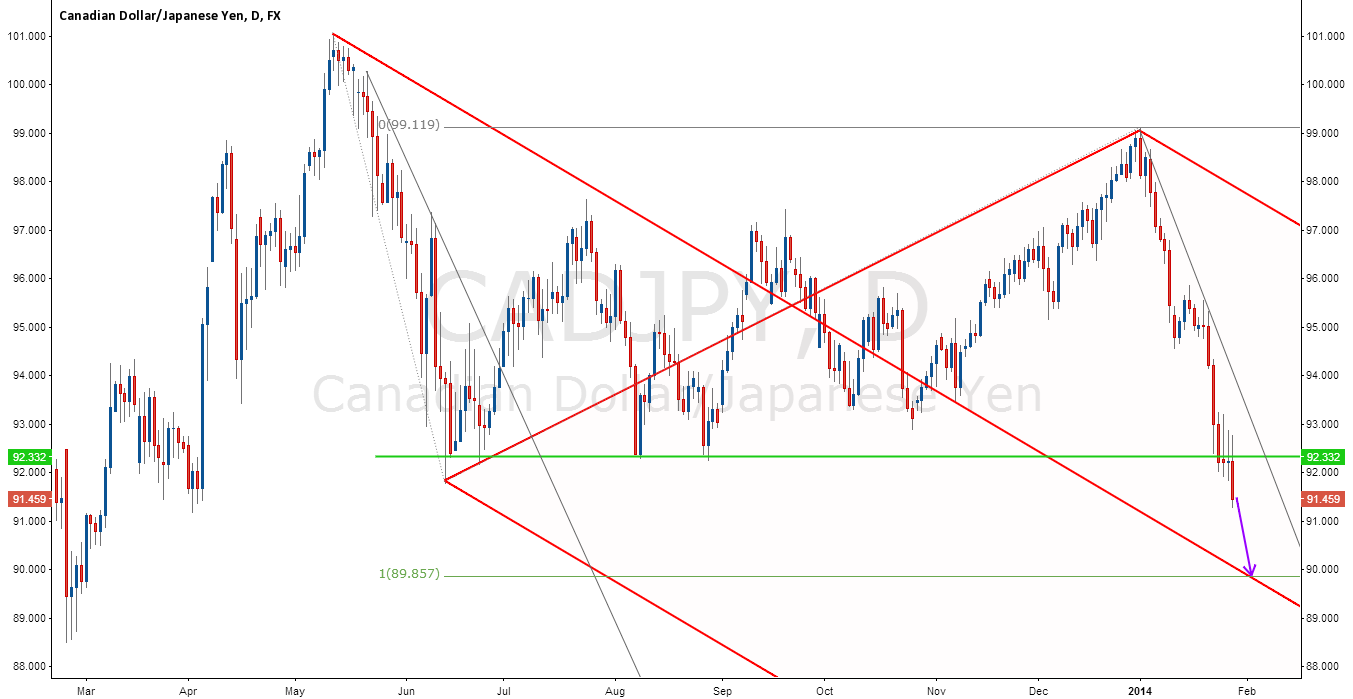 CAD/JPY Heading for the Median Line