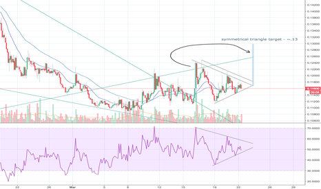 BCHBTC: Continuation Triangle Spotted on BCH/BTC