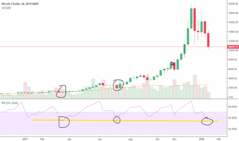 BTCUSD: Could Crash to Zero, But I Don't Dare Short Coz THIS
