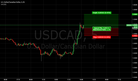 USDCAD: Get on it fast
