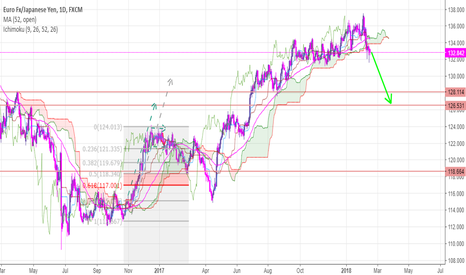 EURJPY: sell eurjpy now