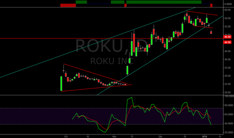 ROKU: LOOKING FOR ROKU SHORT OP GOING INTO LOCKUP EXPIRATION
