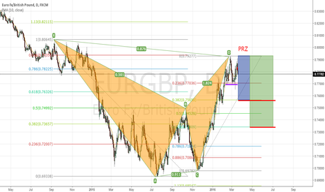EURGBP: BAT pattern in eurgbp D