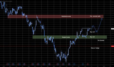 HSBC: Position before next BreakOut **Dividend**