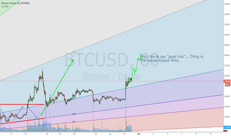 BTCUSD: Give me a Lever, and a Fulcrum on which to place it...