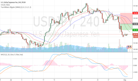 USDJPY: sellers will return to the market