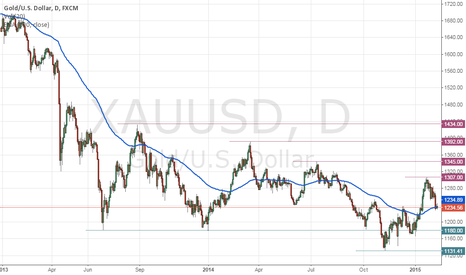 XAUUSD: 100 Day moving average