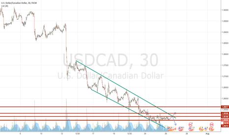 USDCAD: USDCAD - long!