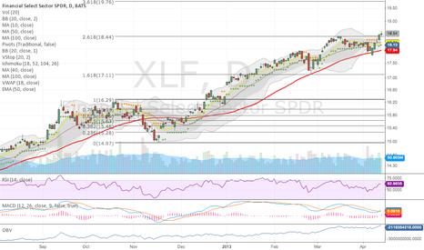 XLF: MACD Cross Up & VolStopBuy yesterday on volume over the fib.