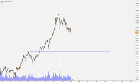 BTCUSD: scaling in the lows