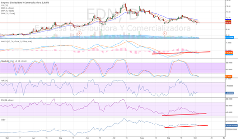 EDN: Bullish divergence in EDN