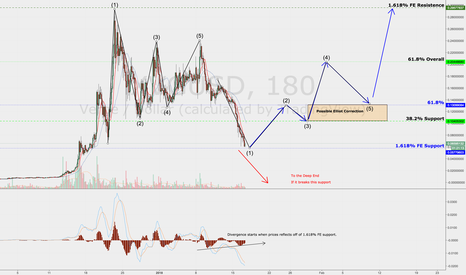 XVGUSD: Possible XVG Price Reversal Soon!