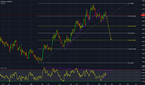 EURNZD: EURNZD H&S with RSI DIV