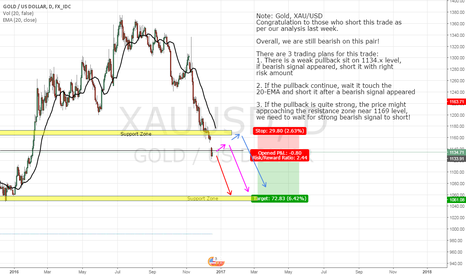 XAUUSD: GOLD, XAU/USD, DAY CHART, SHORT (18-DEC-2016)