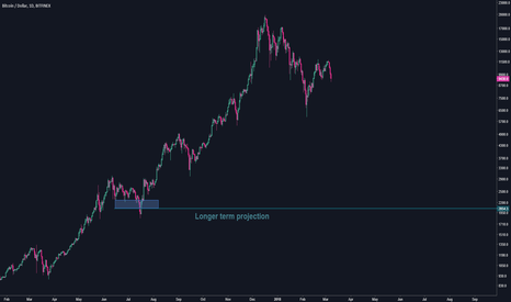 BTCUSD: One Chart to Scare Them All