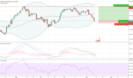 GBPJPY: GOOD CHANCE OF JPY