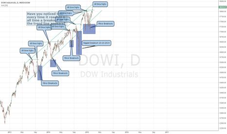DJI: Thought on Wall Street