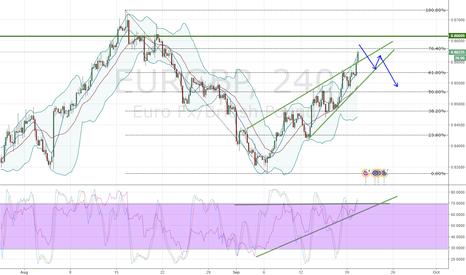 EURGBP: EURGBP losing momentum