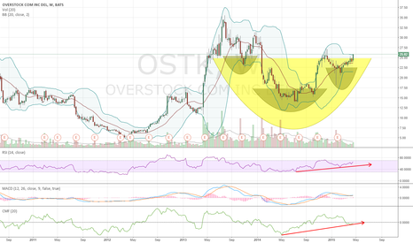 OSTK: OVERSTOCK (OSTK) on weekly looks good for earnings 04/27