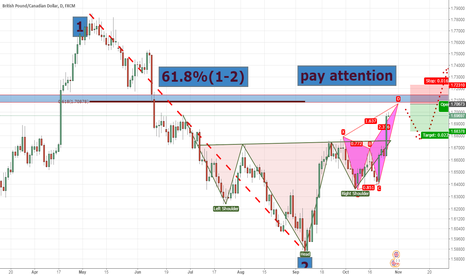 GBPCAD: Looking for a bearlish butterfly in GBP/CAD after bottom formed