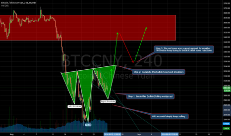 BTCCNY: 3 steps to be bullish again.