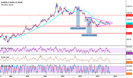 XAUUSD: Are you seriouse???