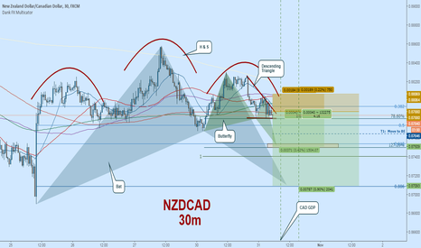 NZDCAD: NZDCAD Short:  Great R/R Ahead of CAD GDP @ 12:30GMT