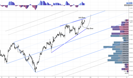 USDJPY: USDJPY Selling and Buying Opportunities
