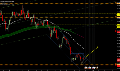 USDJPY: 4H candle shows LONG