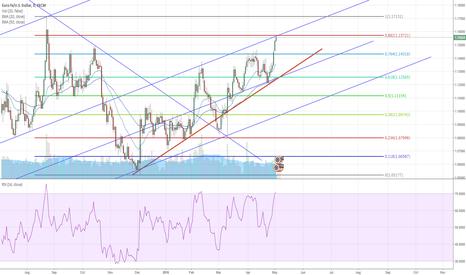 EURUSD: Euro/Usd sell trial
