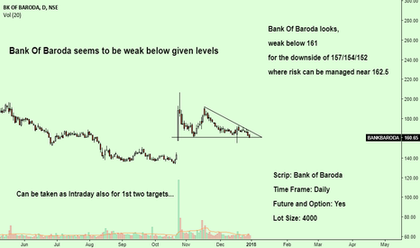 BANKBARODA: Bank Of Baroda seems to be weak below given levels