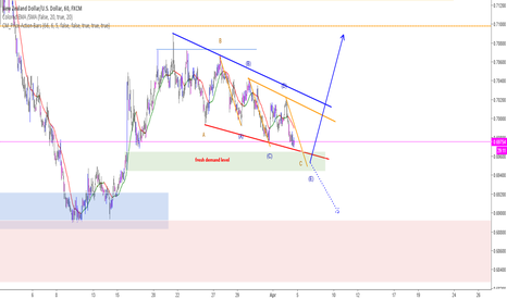 NZDUSD: NZDUSD - why I would wait to short