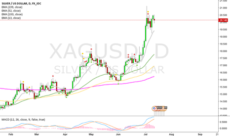 XAGUSD: mester   and other ignoramuses
