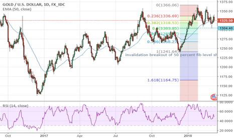 XAUUSD: patience pays off