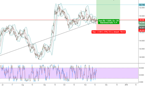 GBPJPY: GBPJPY - LONG / BUY - BOUNCING OFF SUPPORT