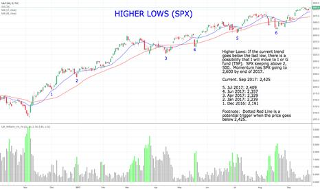 SPX: $SPX - Higher Lows - Momentum