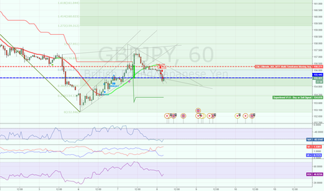 GBPJPY: If it break down go Sell - If it breaks up go Buy!