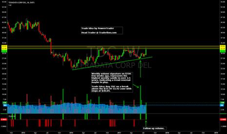 TDC: $TDC Weekly Setup + Trade Idea