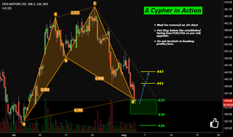TATAMOTORS: TataMotor: A Cypher in Action