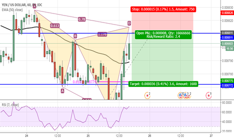 JPYUSD: Cypher pattern on the JPY - Short