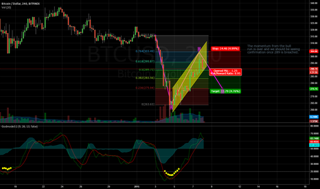 BTCUSD: Projection for next 24 hours on Bitcoin