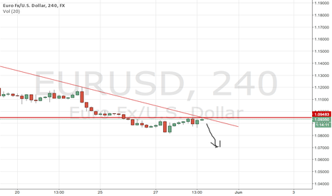 EURUSD: BOUNCE FROM TREND LINE GOING DOWN?