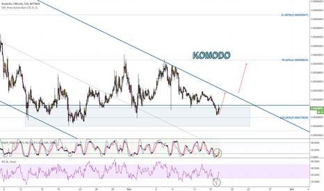 Tradingview Komodo