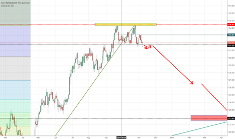 EURJPY: Opportunity to short but..
